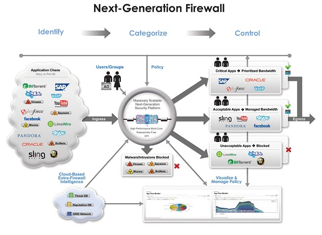Diagram_SONICWALL_2011
